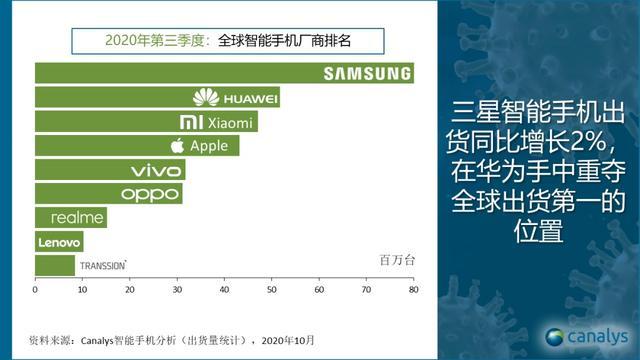 三季度全球智能手机出货量同比下降 小米手机出货量逆势增长45%