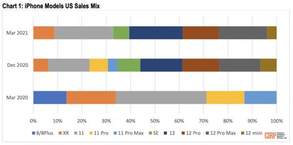 缺点明显性价比低 iPhone 12 mini成最不受欢迎机型