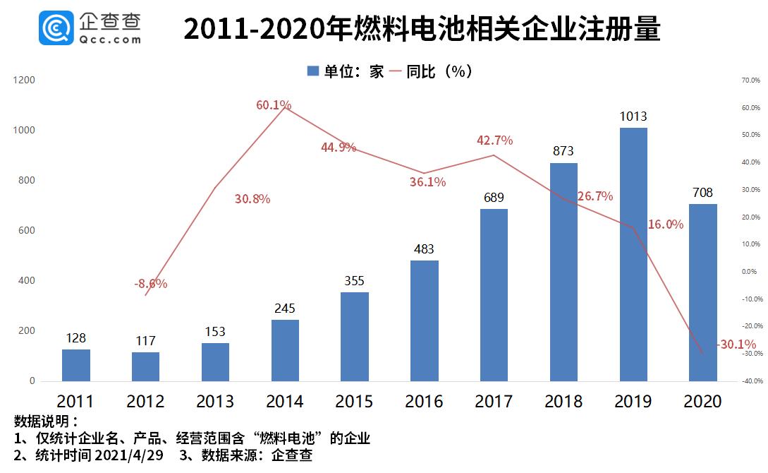 燃料电池汽车商业化不断推进 一季度注册量同比增长 86.5%