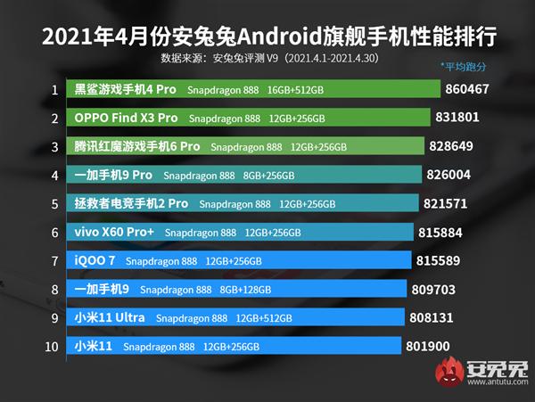 安兔兔公布4月Android手机性能榜 前10名均为骁龙888手机