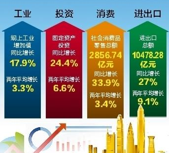 前4月深圳经济延续稳定恢复态势