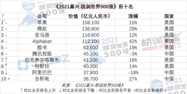 胡润世界500强榜单出炉 腾讯世界排名保持第六