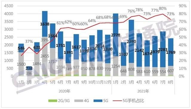 前8月国内市场手机出货量2.27亿部 5G手机出货量大幅增长